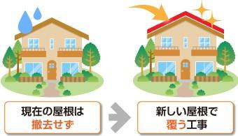 屋根カバー工法は既存の屋根は撤去せず、新しい屋根でカバーします