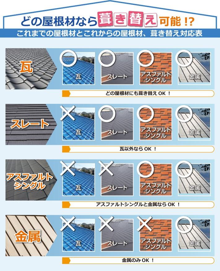 どの屋根材はら葺き替え可能?
