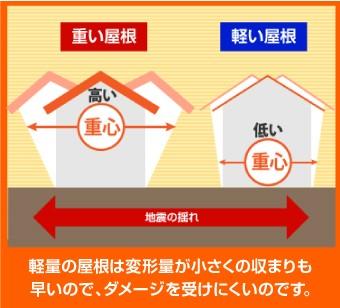 軽い屋根の揺れにくさを説明した図