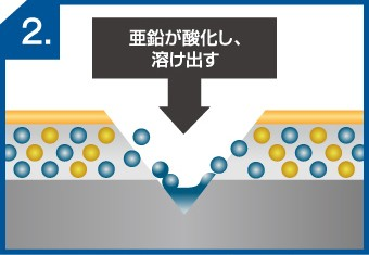 ガルバリウムの犠牲防食と不動態皮膜の流れ2