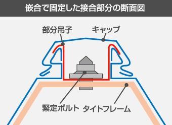 篏合で固定した結合部分の断面図