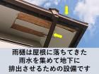 雨樋は屋根に落ちてきた雨水を地下に排出させるための設備です