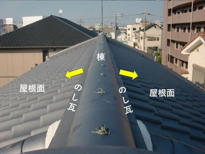 貝塚市ののし瓦を雨水が屋根面へ流れるように葺かないといけません